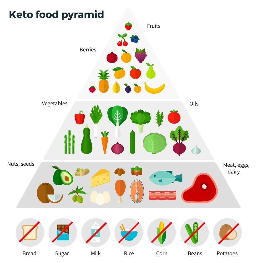 Detailed Healthy Food Pyramid